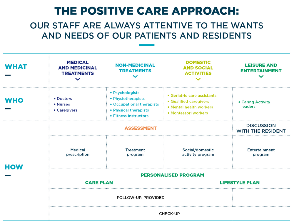 The positive care approach